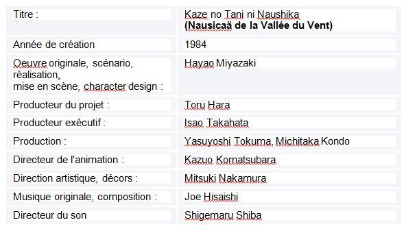Tableau  1 L'IMAGE DE LA FEMME JAPONAISE DANS LE CINEMA D'HAYAO MIYAZAKI