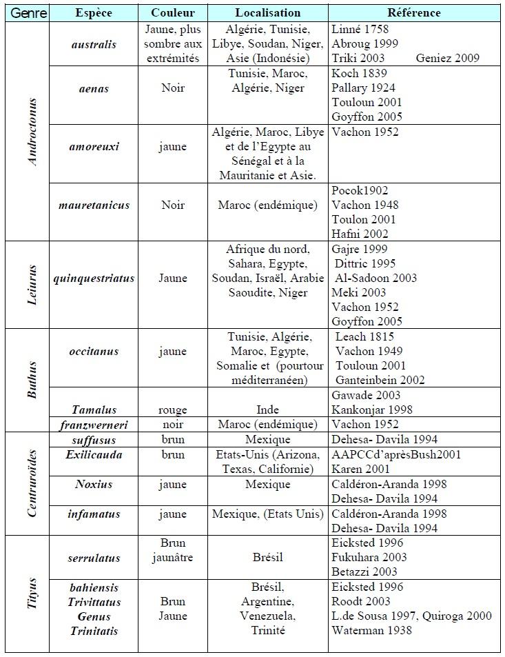 Tableau 1 Scorpionisme, Epidémiologie et Facteurs de Risque au Maroc  cas de la province de Khouribga