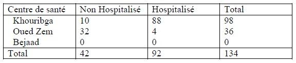 Tableau'' 1 Scorpionisme, Epidémiologie et Facteurs de Risque au Maroc  cas de la province de Khouribga