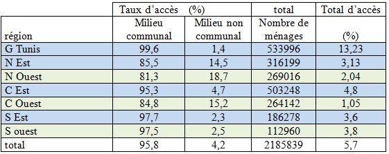 Tableau 10 L'adaptation aux conditions climatiques extrêmes en Tunisie Cas des fortes chaleurs