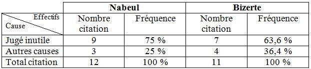 Tableau 16 L'adaptation aux conditions climatiques extrêmes en Tunisie Cas des fortes chaleurs