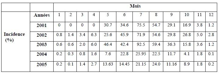Tableau 17 Scorpionisme, Epidémiologie et Facteurs de Risque au Maroc  cas de la province de Khouribga