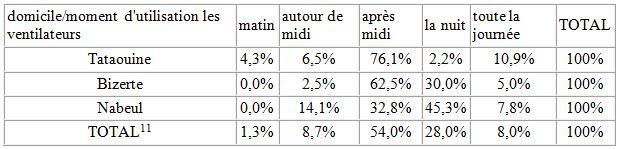 Tableau 18 L'adaptation aux conditions climatiques extrêmes en Tunisie Cas des fortes chaleurs