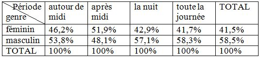 Tableau 19 L'adaptation aux conditions climatiques extrêmes en Tunisie Cas des fortes chaleurs
