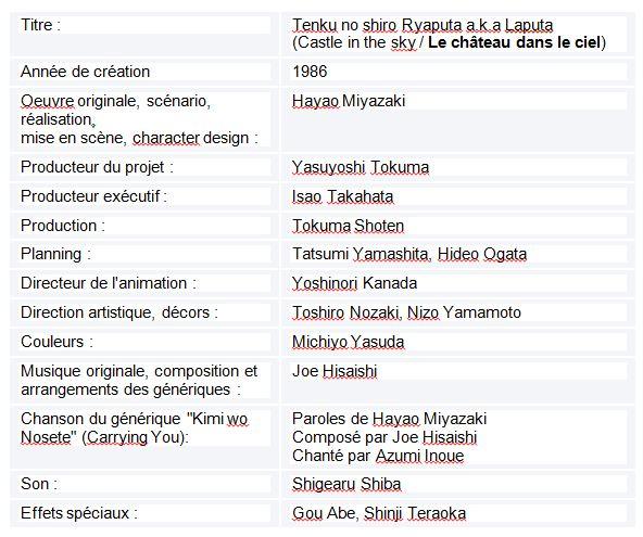 Tableau  2 L'IMAGE DE LA FEMME JAPONAISE DANS LE CINEMA D'HAYAO MIYAZAKI