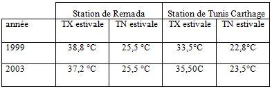 Tableau 2 L'adaptation aux conditions climatiques extrêmes en Tunisie Cas des fortes chaleurs