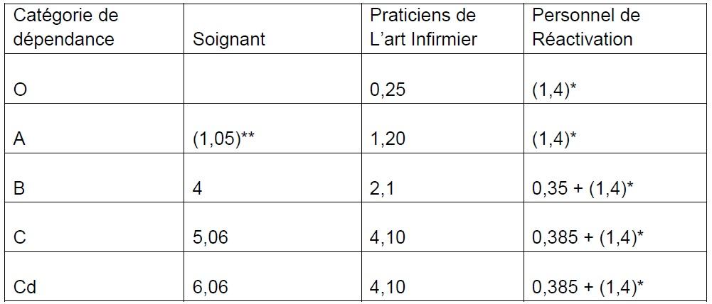 Tableau  2 Réflexions sur l'utilité du travail social dans les maisons de retraite  Création d'un service social à la Résidence Clos Saint-Rémi