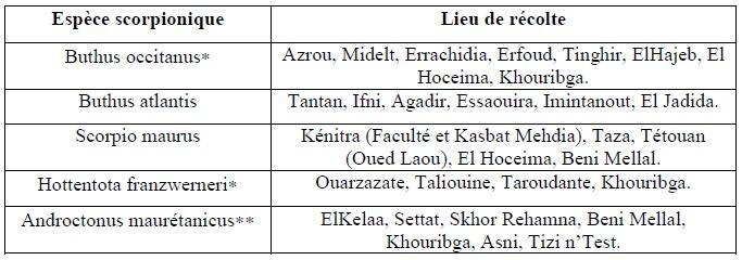Tableau 2 Scorpionisme, Epidémiologie et Facteurs de Risque au Maroc  cas de la province de Khouribga