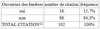 Tableau 21 L'adaptation aux conditions climatiques extrêmes en Tunisie Cas des fortes chaleurs