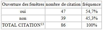 Tableau 21' L'adaptation aux conditions climatiques extrêmes en Tunisie Cas des fortes chaleurs