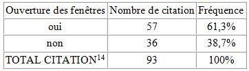 Tableau 21'' L'adaptation aux conditions climatiques extrêmes en Tunisie Cas des fortes chaleurs