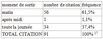 Tableau 22 L'adaptation aux conditions climatiques extrêmes en Tunisie Cas des fortes chaleurs
