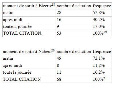 Tableau 23 L'adaptation aux conditions climatiques extrêmes en Tunisie Cas des fortes chaleurs