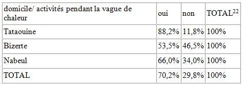 Tableau 25 L'adaptation aux conditions climatiques extrêmes en Tunisie Cas des fortes chaleurs