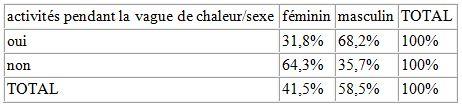 Tableau 26 L'adaptation aux conditions climatiques extrêmes en Tunisie Cas des fortes chaleurs