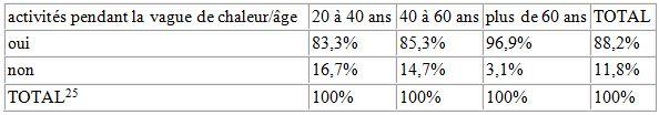 Tableau 28 L'adaptation aux conditions climatiques extrêmes en Tunisie Cas des fortes chaleurs