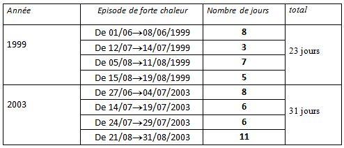 Tableau 3 L'adaptation aux conditions climatiques extrêmes en Tunisie Cas des fortes chaleurs