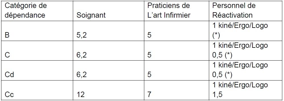 Tableau  3 Réflexions sur l'utilité du travail social dans les maisons de retraite  Création d'un service social à la Résidence Clos Saint-Rémi