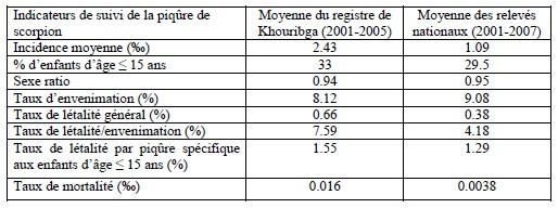 Tableau 30 Scorpionisme, Epidémiologie et Facteurs de Risque au Maroc  cas de la province de Khouribga
