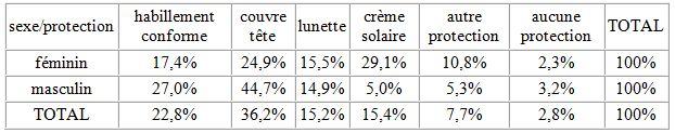 Tableau 31 L'adaptation aux conditions climatiques extrêmes en Tunisie Cas des fortes chaleurs