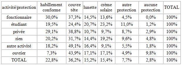 Tableau 32 L'adaptation aux conditions climatiques extrêmes en Tunisie Cas des fortes chaleurs