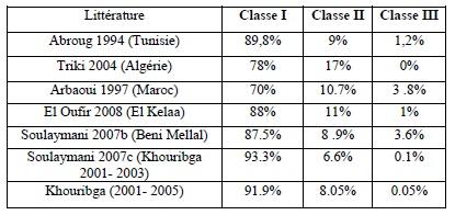 Tableau 33 Scorpionisme, Epidémiologie et Facteurs de Risque au Maroc  cas de la province de Khouribga