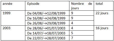Tableau 4 L'adaptation aux conditions climatiques extrêmes en Tunisie Cas des fortes chaleurs