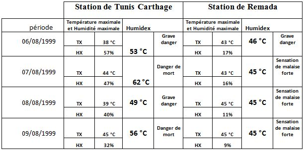 Tableau 5 L'adaptation aux conditions climatiques extrêmes en Tunisie Cas des fortes chaleurs