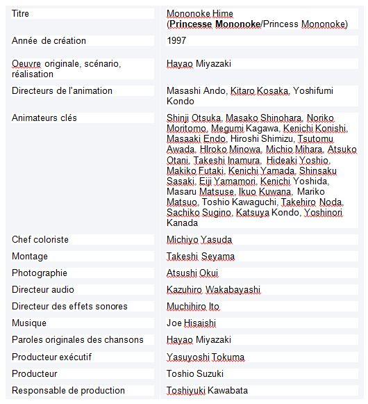Tableau  6 L'IMAGE DE LA FEMME JAPONAISE DANS LE CINEMA D'HAYAO MIYAZAKI