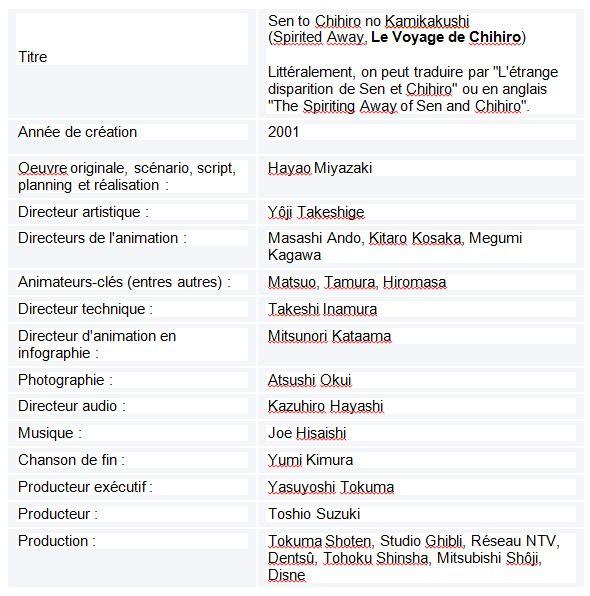 Tableau  7 L'IMAGE DE LA FEMME JAPONAISE DANS LE CINEMA D'HAYAO MIYAZAKI