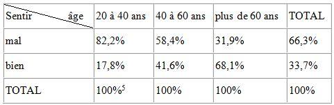 Tableau 7 L'adaptation aux conditions climatiques extrêmes en Tunisie Cas des fortes chaleurs
