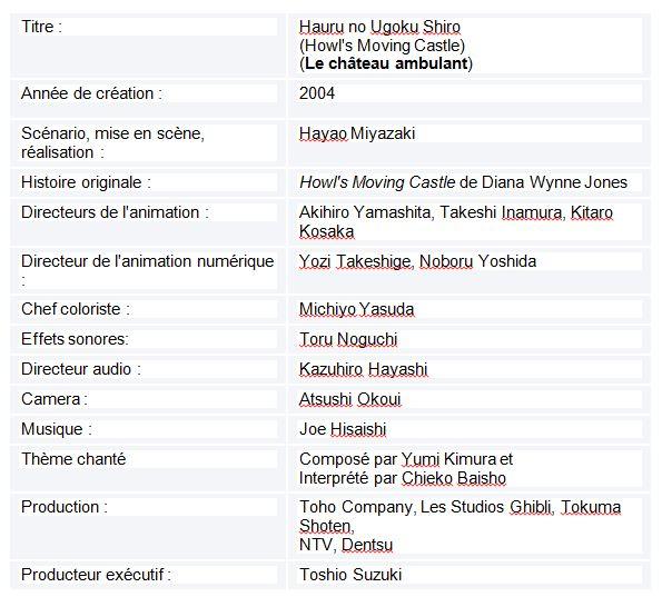 Tableau  8 L'IMAGE DE LA FEMME JAPONAISE DANS LE CINEMA D'HAYAO MIYAZAKI