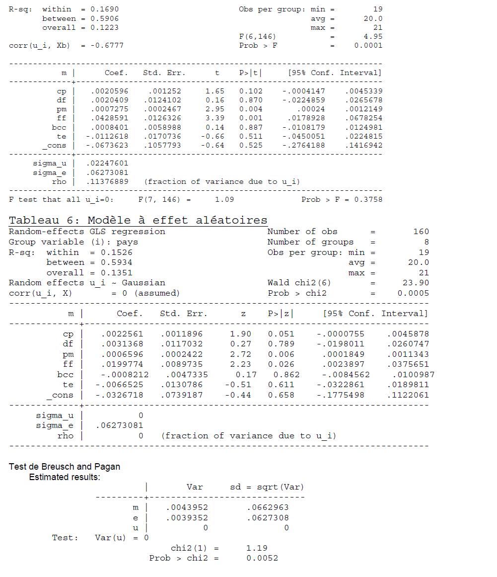 Annexe Taux de change réel d'équilibre et évolution de ses fondamentaux dans l'UEMOA 5