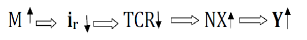 Formule Taux de change réel d'équilibre et évolution de ses fondamentaux dans l'UEMOA 2