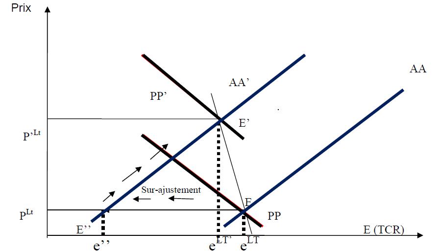 Graphique Taux de change réel d'équilibre et évolution de ses fondamentaux dans l'UEMOA 1