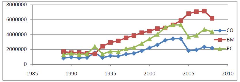 Graphique Taux de change réel d'équilibre et évolution de ses fondamentaux dans l'UEMOA 2