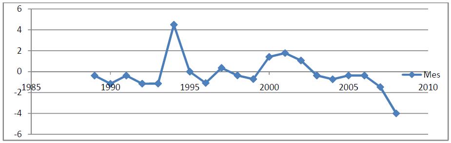 Graphique Taux de change réel d'équilibre et évolution de ses fondamentaux dans l'UEMOA 6