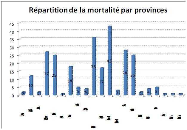 Figure 32 Les envenimations scorpioniques au Maroc