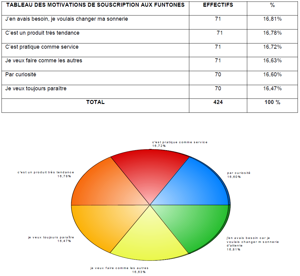 Tableau 10 Stratégie Marketing pour une vente efficiente de Funtones d'Orange Côte d'Ivoire