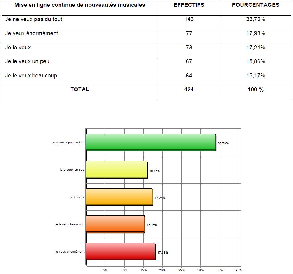 Tableau 12 Stratégie Marketing pour une vente efficiente de Funtones d'Orange Côte d'Ivoire