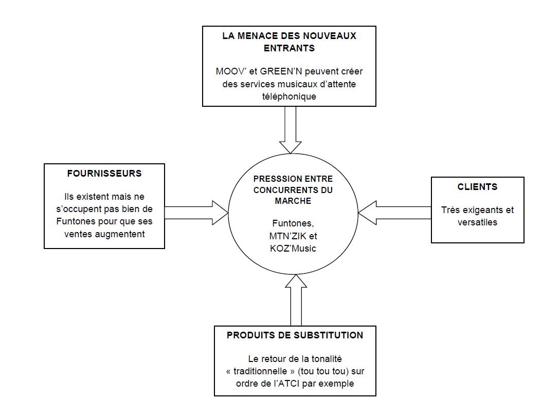 Tableau 16 Stratégie Marketing pour une vente efficiente de Funtones d'Orange Côte d'Ivoire