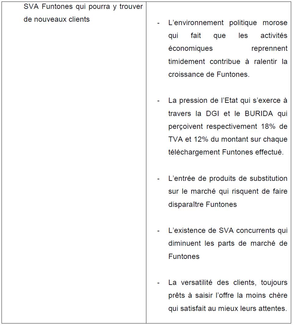 Tableau 18 Stratégie Marketing pour une vente efficiente de Funtones d'Orange Côte d'Ivoire