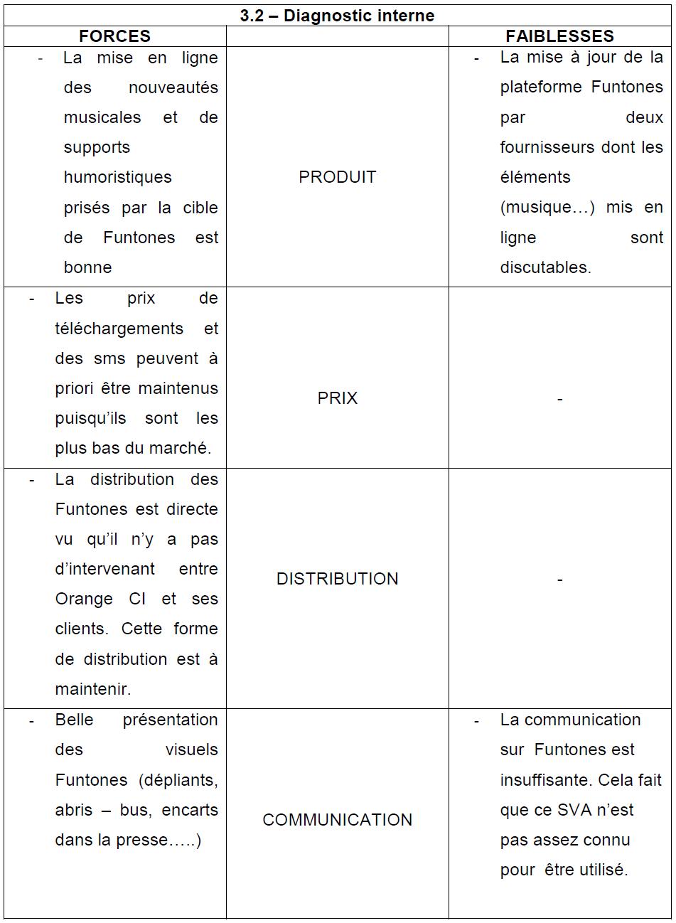 Tableau 19 Stratégie Marketing pour une vente efficiente de Funtones d'Orange Côte d'Ivoire