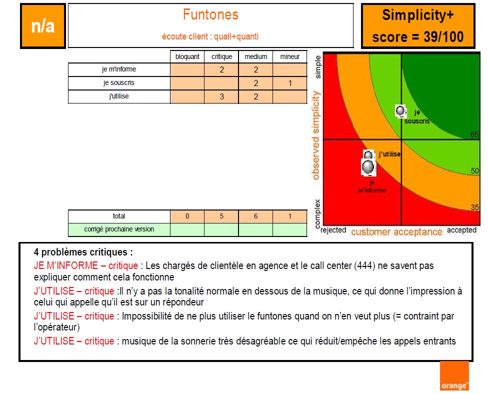 Tableau 2 Stratégie Marketing pour une vente efficiente de Funtones d'Orange Côte d'Ivoire