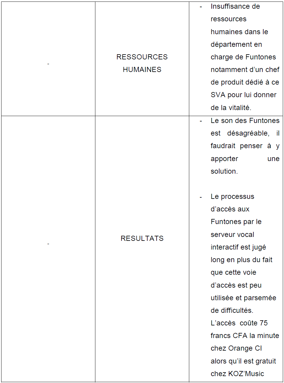 Tableau 20 Stratégie Marketing pour une vente efficiente de Funtones d'Orange Côte d'Ivoire
