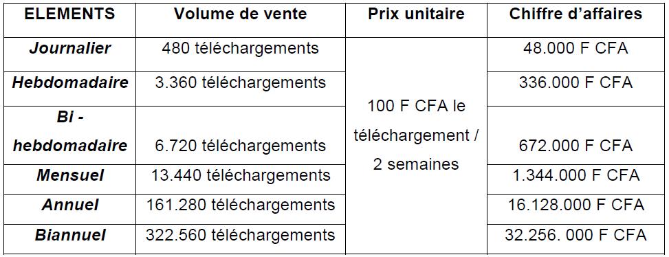 Tableau 21 Stratégie Marketing pour une vente efficiente de Funtones d'Orange Côte d'Ivoire