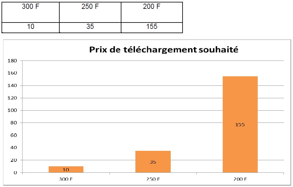 Tableau 4 Stratégie Marketing pour une vente efficiente de Funtones d'Orange Côte d'Ivoire
