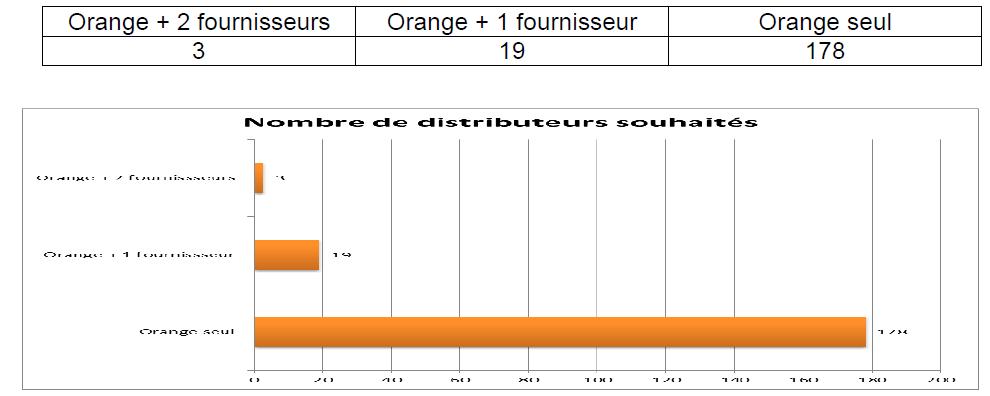 Tableau 5 Stratégie Marketing pour une vente efficiente de Funtones d'Orange Côte d'Ivoire