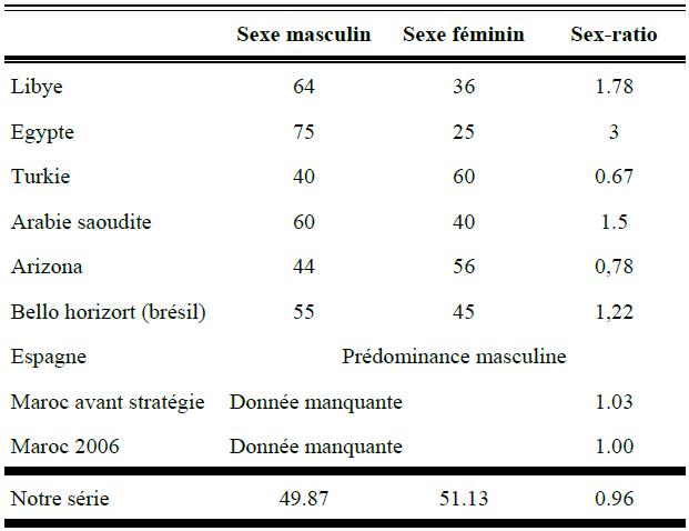 Tableau 6 Les envenimations scorpioniques au Maroc