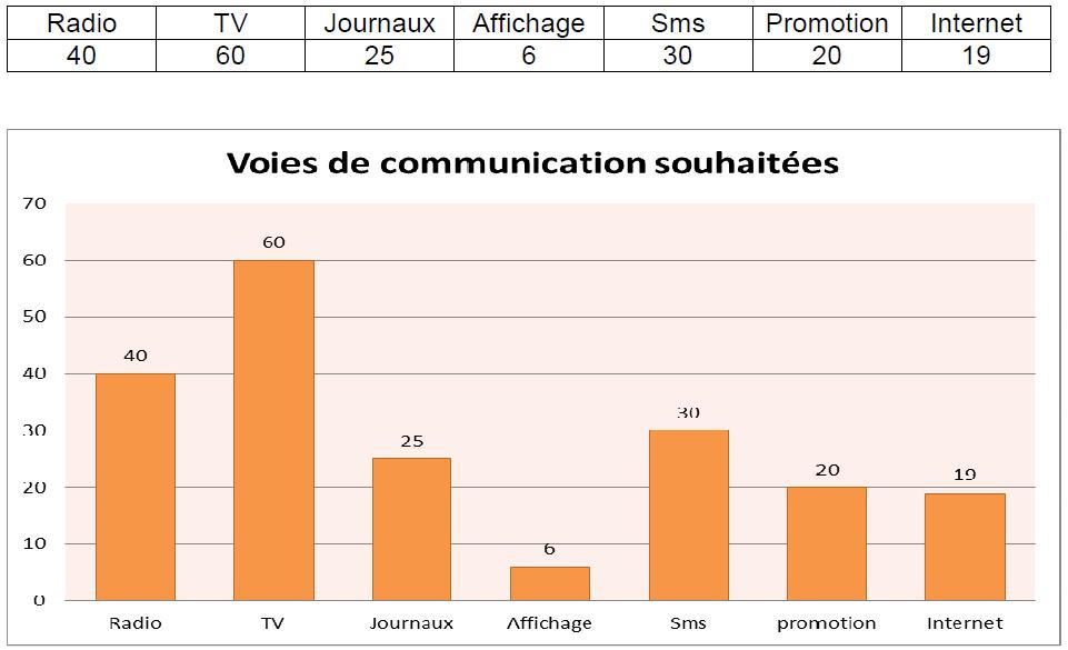 Tableau 6 Stratégie Marketing pour une vente efficiente de Funtones d'Orange Côte d'Ivoire
